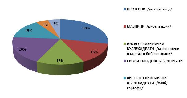 таблица за разпределение на храните за деца